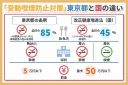 受動喫煙防止法は例外が多い?東京都の条例との違い
